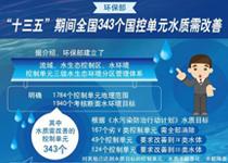 """环境保护部公布""""十三五""""期间水质需改善控制单元信息清单"""