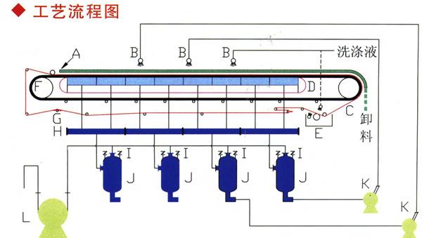 DU型橡胶带式真空过滤机工艺图