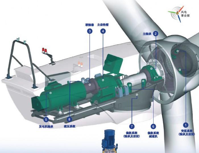 风力发电机的齿轮润滑油的主要污染