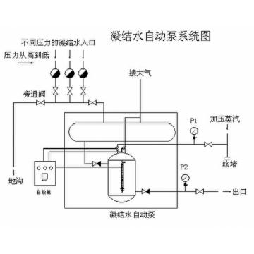 西安市加工定做疏水自动加压器公司