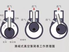 滑阀泵的工作原理及结构特点