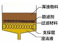 过滤机理和结构形式