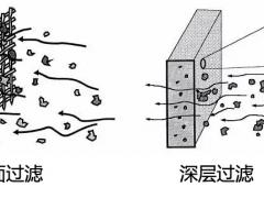表面过滤与深度过滤的区别及优缺点