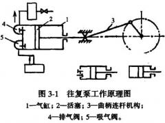 往复式真空泵的概述与原理