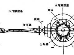 水环-大气喷射真空泵组的概述及工作原理