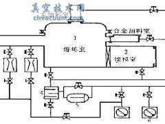 罗茨油环机组在真空感应炉上的应用