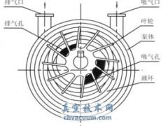 水环式真空泵工作水改造应用小结