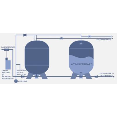 除铁锰滤料 可精确去除硫化氢和砷 除砷滤料