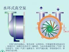 水环真空泵的轴功率与转速的关系