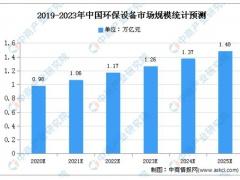 2020年中国环保设备市场规模及发展趋势预测分析
